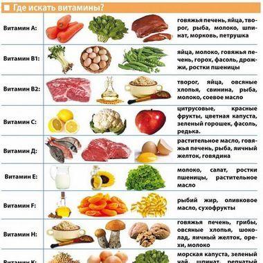 Куда колоть витамины